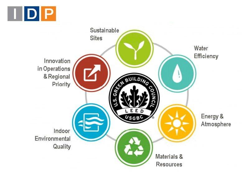 IDP se convierte en miembro Silver del U.S. Green Building