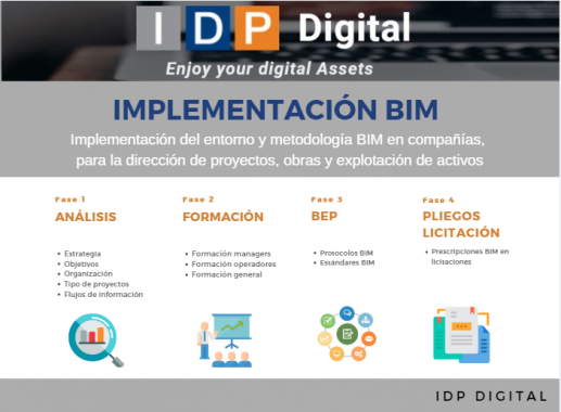 Implementación BIM