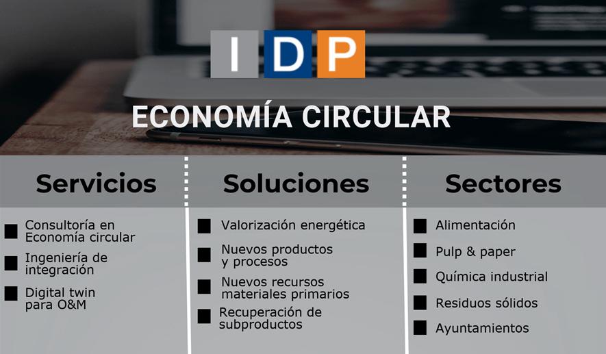 INTEGRACIÓN DE LA ECONOMÍA CIRCULAR