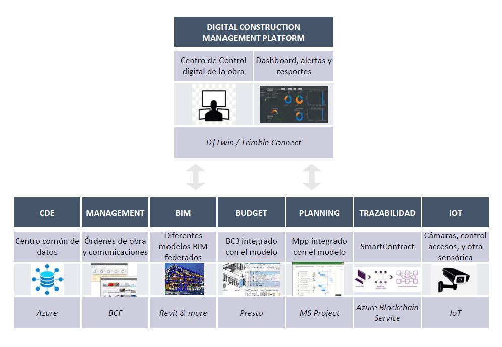 Digital Construction Management Platform
